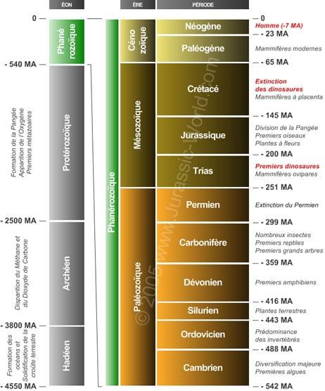 Echelle des temps géologiques