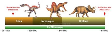Echelle des temps géologiques du temps des dinosaures.